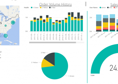 Account Insights Dashboard
