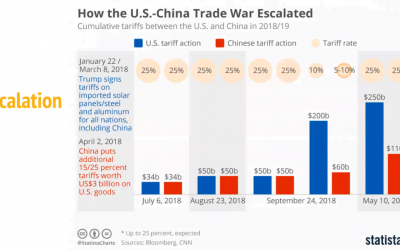 Are you ready for the real trade war? There's one thing you must do.